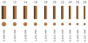 Wire gauge sizes.
