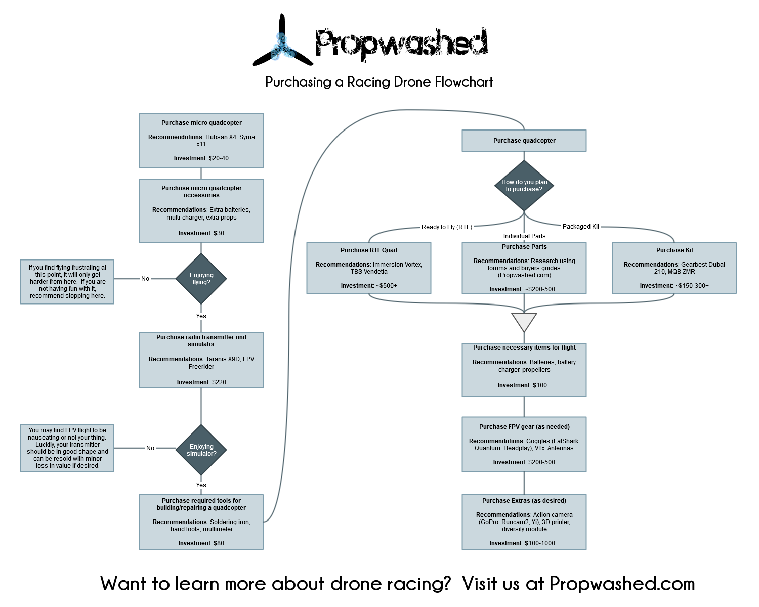 Propwashed Purchasing a Racing Drone Flowchart