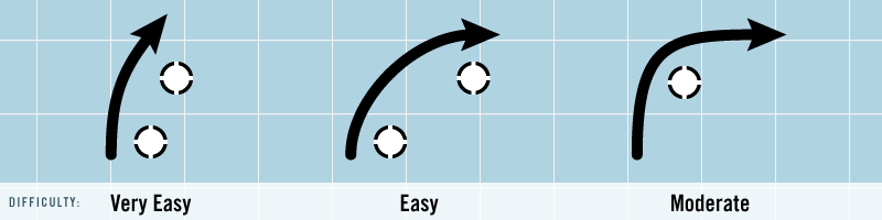 Basic Corner: Very Easy to Moderate