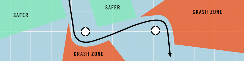 Safer areas and crash zones near the outside of corners