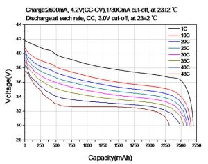 capacity changes graph