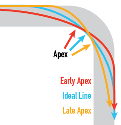 Different lines reach the inside of the corner before or after the apex.