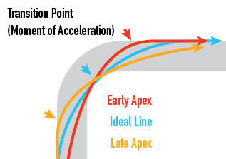 Early apex, late transition---and vice versa.