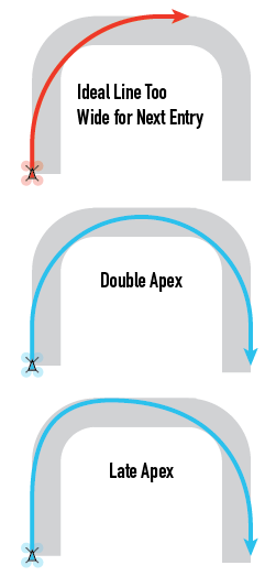 Treating both corners as one, or late apexing the group.