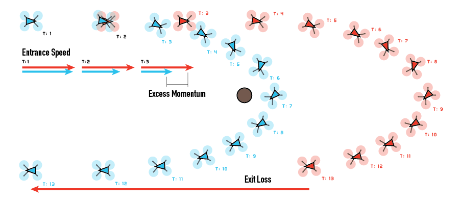 Extra momentum leads to significant loss of time through a corner.