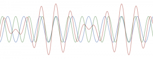 Two waves combine to create a complex waveform that exhibits different frequencies.