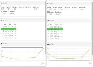 Lap time comparison for Detla5 and TBS EventTrracker. Times are measured very similarly.